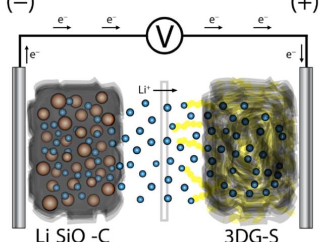 Team develops high-capacity Li-ion sulfur battery; no Li-metal anode