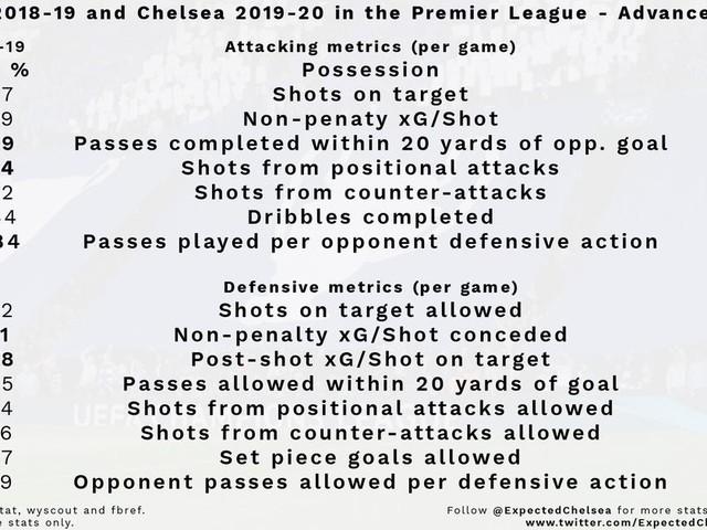 Chelsea 2019-20 Premier League Season Statistical Review