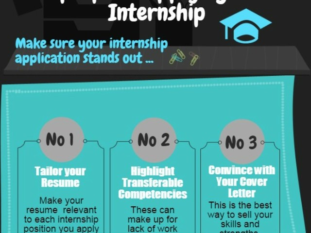 Jan 25, Winning Internship Cover Letters
