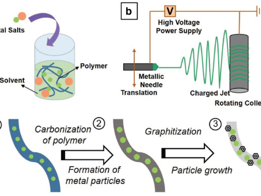 UCR, Stanford team develops general approach for inexpensive, efficient catalysts for PEM fuel cells