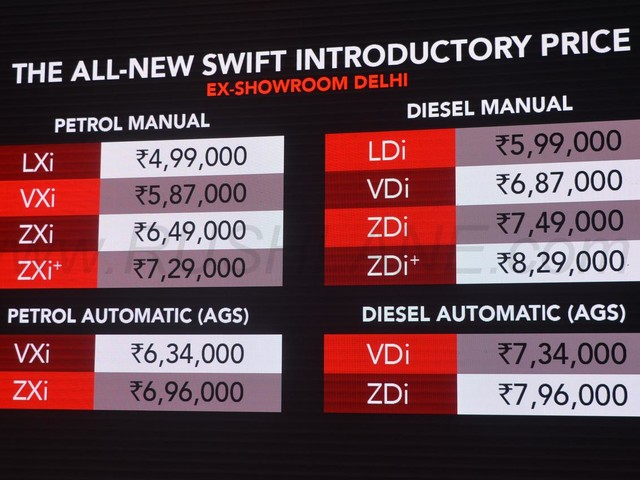 New Maruti Swift bookings cross 60,000 in 15 days of launch – Waiting period touches 6 month
