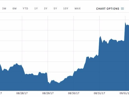 AMD is on track for four-straight days of gains (AMD)
