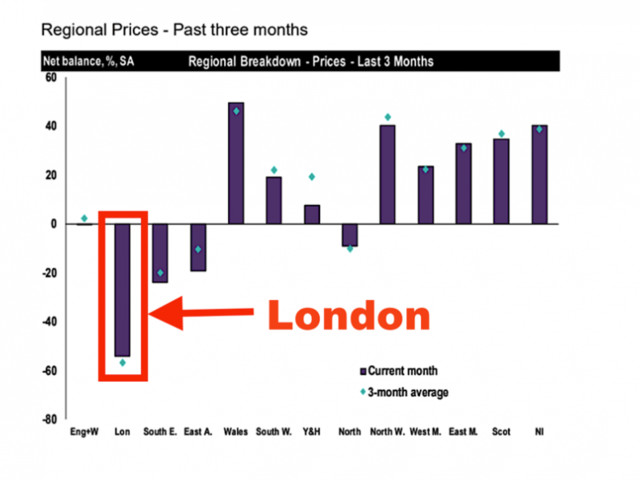 The UK housing market is 'flatlining' while prices in London continue to fall