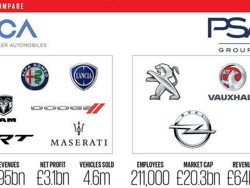 Analysis: the numbers behind the FCA and PSA merger