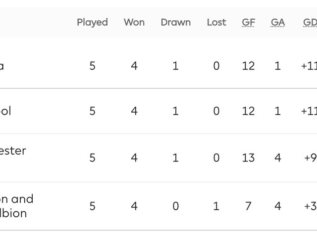 What are the tie-breaker rules for the Premier League table of standings?