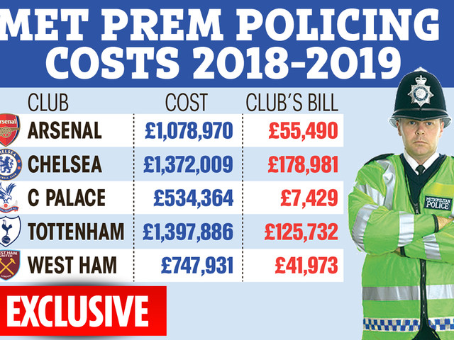 Top football clubs like Arsenal, Spurs and West Ham are paying fraction of the cost for policing match days, figures reveal