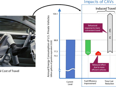 U-M study: Induced driving miles could overwhelm potential energy-saving benefits of connected, self-driving cars