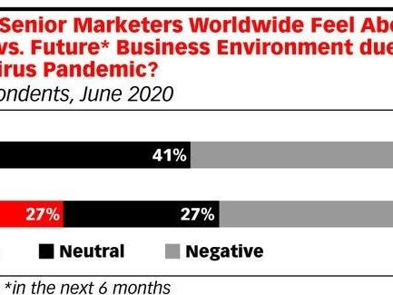 Global ad spend isn't likely to bounce back for the rest of the year, as many marketers continue holding off campaigns