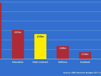 Taxpayers Pay £1 Billion-a-Week UK Debt Interest