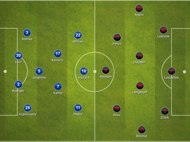 Chelsea 2-1 Newcastle United, Premier League: Tactical Analysis