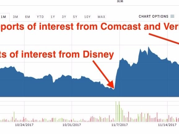 A bidding war for 21st Century Fox could break out —here's how it got to that point (FOXA, VZ, DIS, CMCSA)