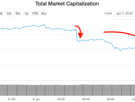 Here's why cryptocurrencies are getting smoked on Monday