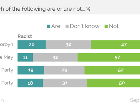 More Brits See Labour as Racist than Tories