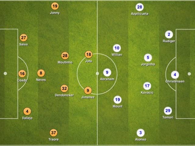 Wolverhampton Wanderers 2-5 Chelsea, Premier League: Tactical Analysis