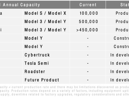 Tesla produced and delivered more than 200K vehicles in Q2 2021