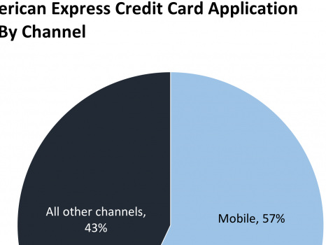Amex earnings show it's on the rebound after Costco sale (AXP)