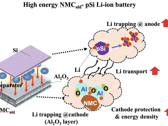 RiceU team uses alumina-passivated cathode to improve stable cyclability of Si-NMC battery