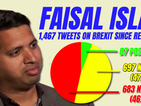 Brexit Twitter Sentiment Analysis: Faisal's 683 Negative Tweets Since Referendum