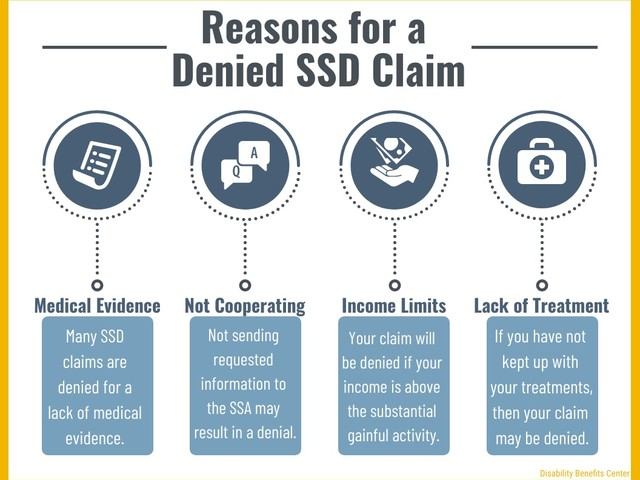 How to React if Your Social Security Disability Claim or SSI Claim is Denied