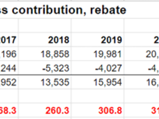 OBR: In 2022 the UK's Net Weekly Contribution to the EU Will Be £335 Million
