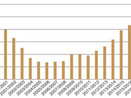China to expand production and use of ethanol; 2020 E10 mandate would make China 3rd largest ethanol consumer