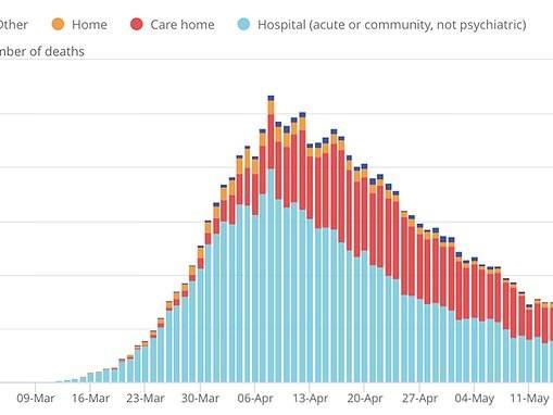Britain's Covid-19 death toll moves closer to 50,000