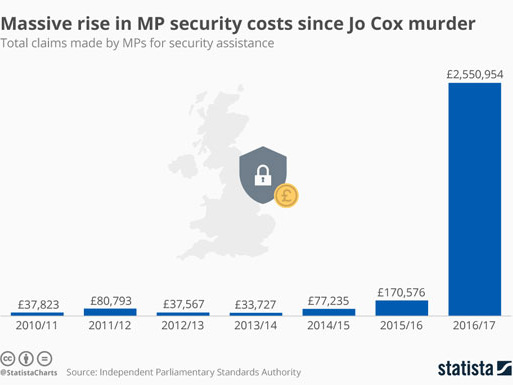 MPs' Security Costs Rise 1395%