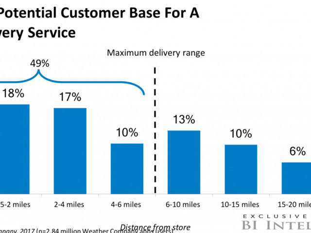 How Walmart and Target can top Amazon on drone delivery (WMT, TGT, AMZN)