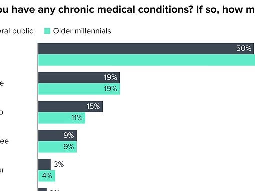 Nearly half of older millennials have at least one chronic health condition