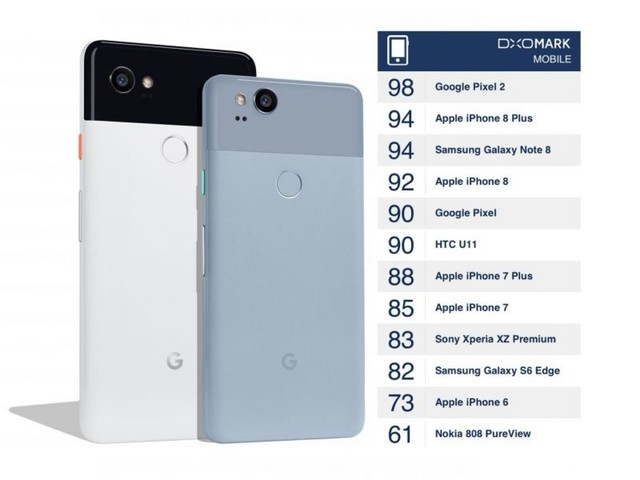 Single-Lens Google Pixel 2 Camera Takes Top Spot From iPhone 8 Plus in DxO Labs Tests