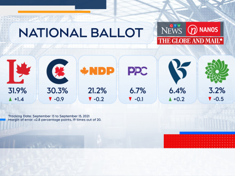 Liberals and Conservatives tangled in a tie in the final days of campaign: Nanos