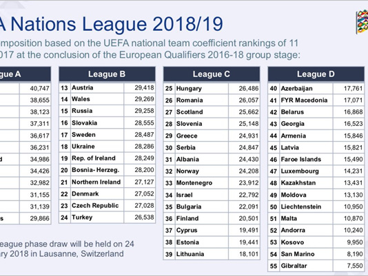 Sit Tight, Pies Are Going To Try And Explain The UEFA Nations League Format To You…
