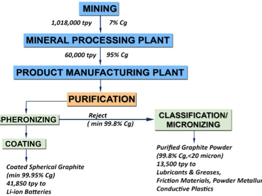 """US designates Graphite One Project as """"High-Priority Infrastructure Project"""""""