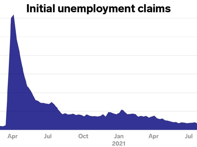 US weekly jobless claims slide to 290,000 - setting a fresh pandemic-era low