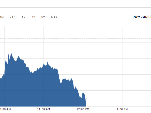 Stocks slide amid worries that the GOP tax plan may be delayed