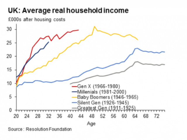 One chart shows how millennials got screwed