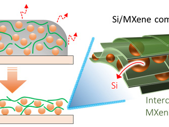 Drexel, Trinity researchers use MXene to enable silicon anodes to avoid large volume changes under cycling