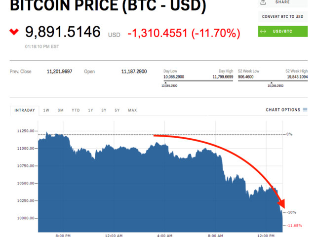 Bitcoin tumbles below $10,000 for the 2nd time in less than 2 weeks