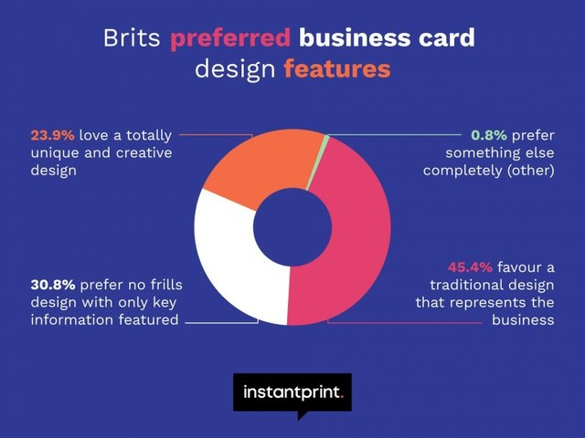 Research Finds White and Yellow Backgrounds Most Popular for Business Cards