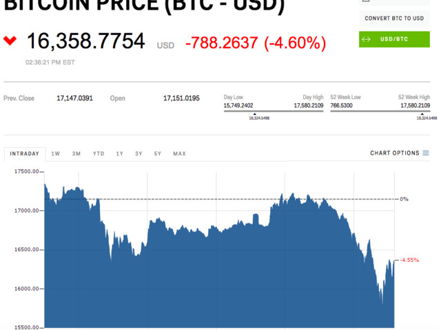Bitcoin slumps below $16,000, futures trading halts temporarily