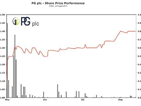 Maiden results from PG plc