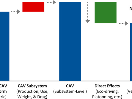 LCA study finds connected and automated vehicle subsystems could enable net reduction in vehicle energy use and GHGs by up to 9%