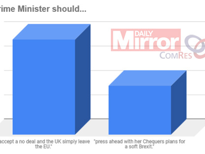 """Twice as Many Voters Favour """"No Deal"""" than """"Chequers Deal"""""""
