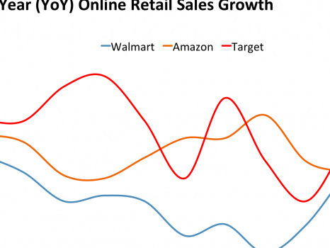 Walmart introduces new shipping policy to compete with Amazon (WMT, AMZN)
