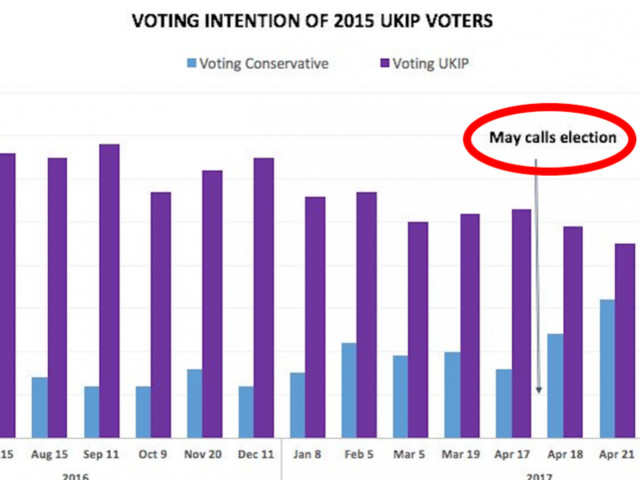 This chart shows how Theresa May has completely taken over the UKIP vote