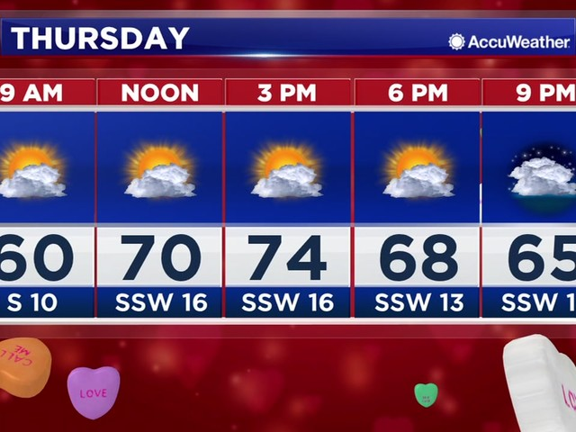 Houston Weather: Warm temps continue through the weekend