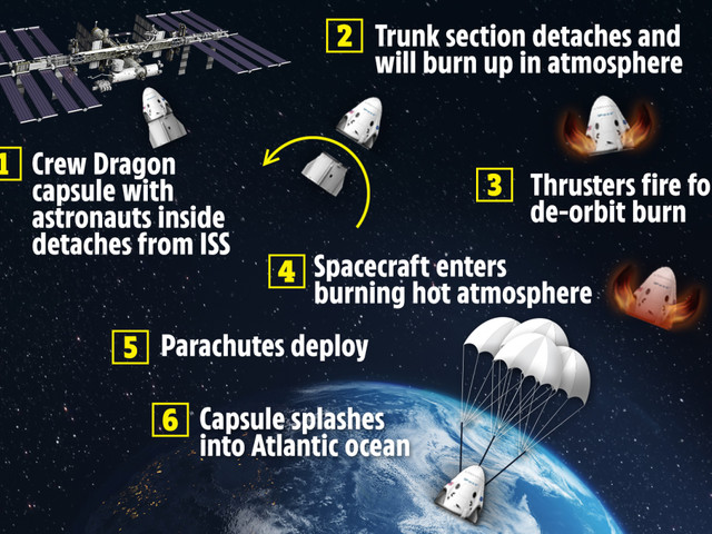 SpaceX return to Earth: How to watch Crew Dragon's NASA astronauts leave International Space Station
