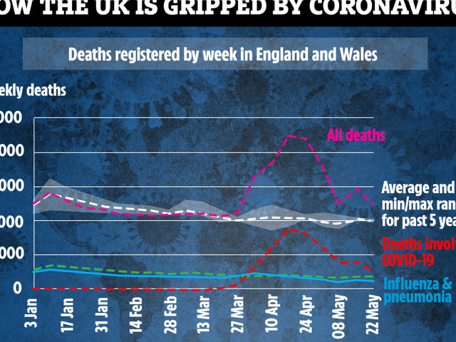 UK coronavirus deaths fall to lowest level for seven weeks and fatalities in hospital now BELOW average