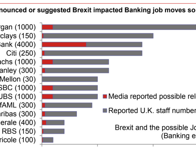 This chart shows how many banking jobs are at stake in the City after Brexit