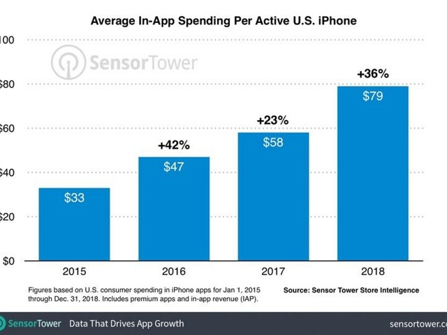Average U.S. iPhone User Spent $79 on Apps Last Year